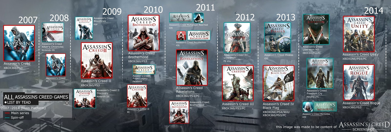 Assassin's Creed All Games
